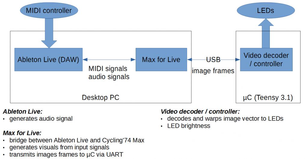 led_mask_overview_diagram