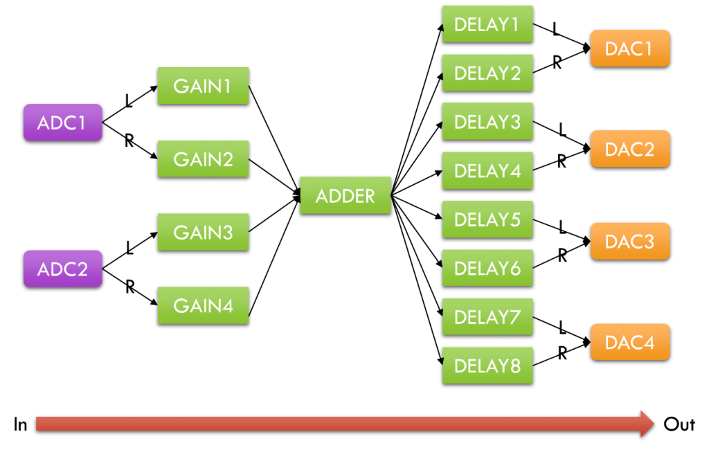 DSPatch_Delay_Overview_Diagram