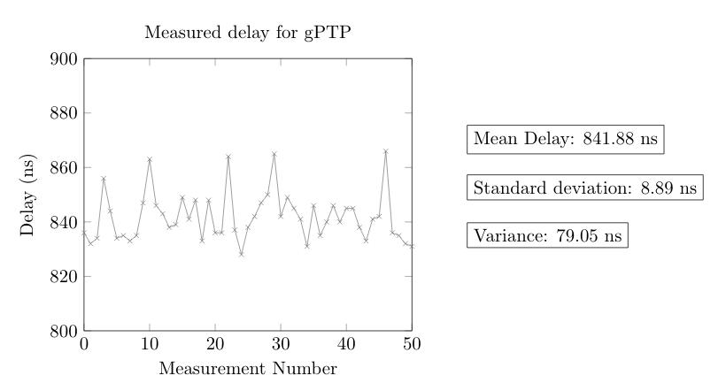gPTP Delay Variance