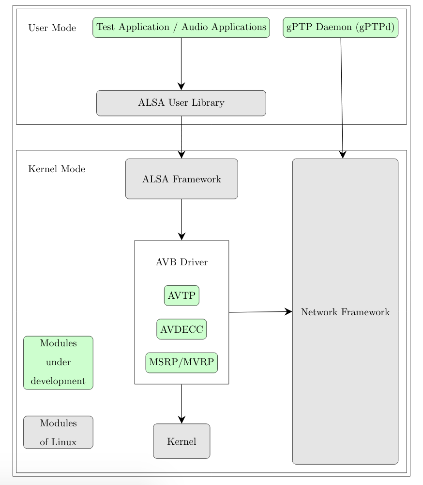 Linux AVB Stack Architecture